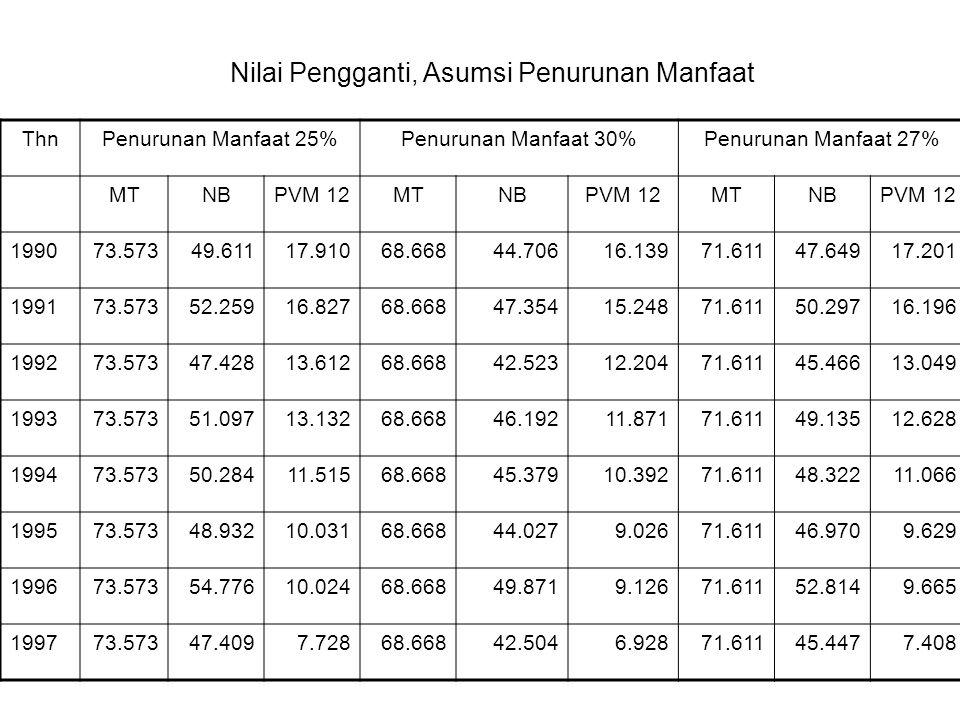 Nilai Pengganti, Asumsi Penurunan Manfaat ThnPenurunan Manfaat 25%Penurunan Manfaat 30%Penurunan Manfaat 27% MTNBPVM 12MTNBPVM 12MTNBPVM 12 199073.573