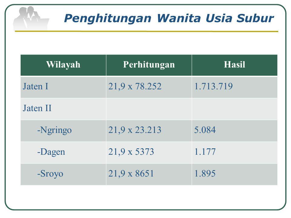 Jumlah Sasaran Wanita Usia Subur (WUS) Sasaran WUS = 21,9 % x Jumlah Penduduk Company Logo www.themegallery.com