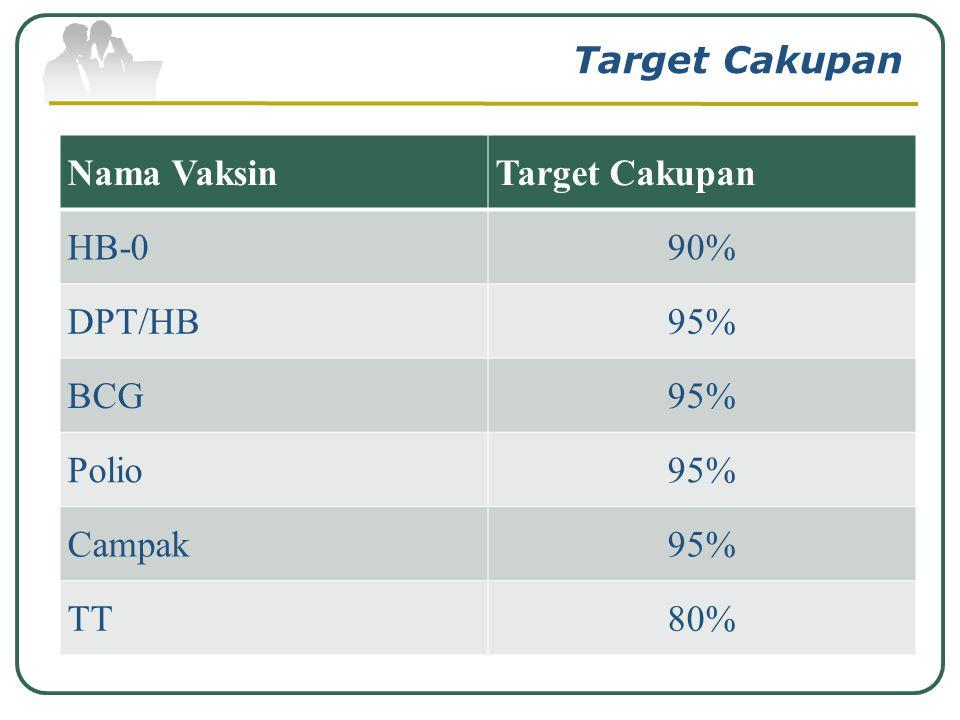 Menentukan Target Cakupan Menentukan target cakupan imunisasi yang akan dicapai maksimal 100%. Company Logo www.themegallery.com