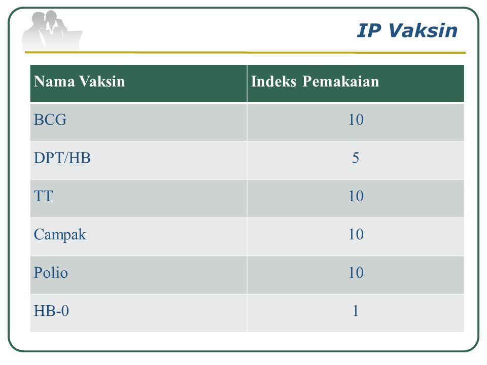 Menghitung Indeks Pemakaian Vaksin Menghitung rata-rata dosis per ampul vaksin IP Vaksin = Jumlah suntikan tahun lalu Jumlah vaksin yg terpakai th lal