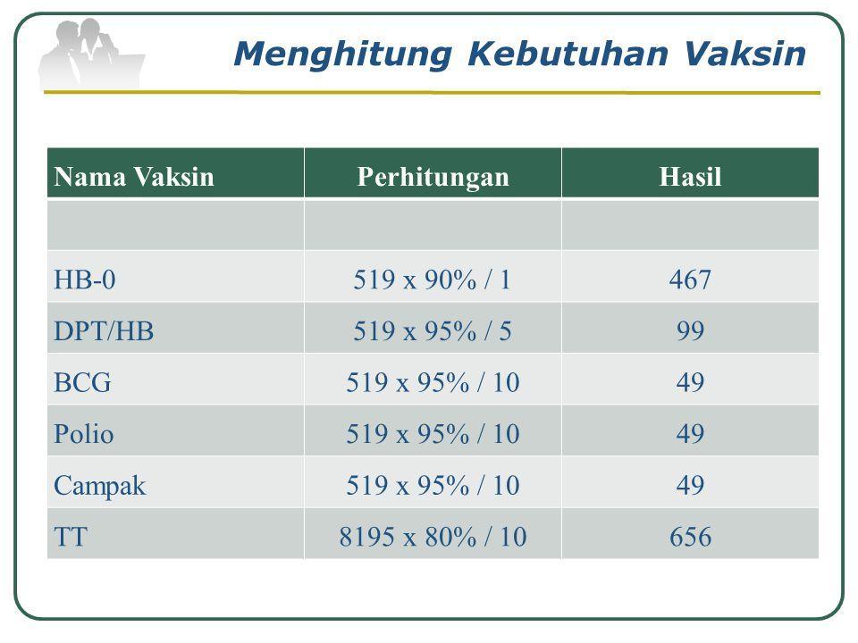 Menghitung Kebutuhan Vaksin Jumlah Sasaran x Target (%) IP Vaksin Hasilnya akan dikirimkan ke tingkat kota kemudian provinsi lalu pusat. Company Logo