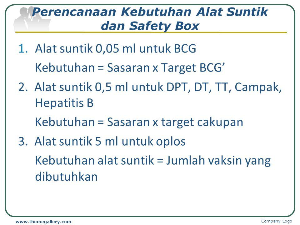 Menghitung Kebutuhan Vaksin Nama VaksinPerhitunganHasil HB-0519 x 90% / 1467 DPT/HB519 x 95% / 599 BCG519 x 95% / 1049 Polio519 x 95% / 1049 Campak519