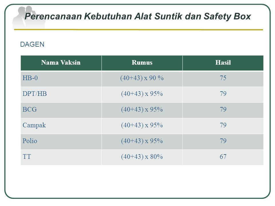 Perencanaan Kebutuhan Alat Suntik dan Safety Box NGRINGO Nama VaksinRumusHasil HB-0(150+150) x 90%270 DPT/HB(150+150) x 95 %285 BCG(150+150) x 95 %285