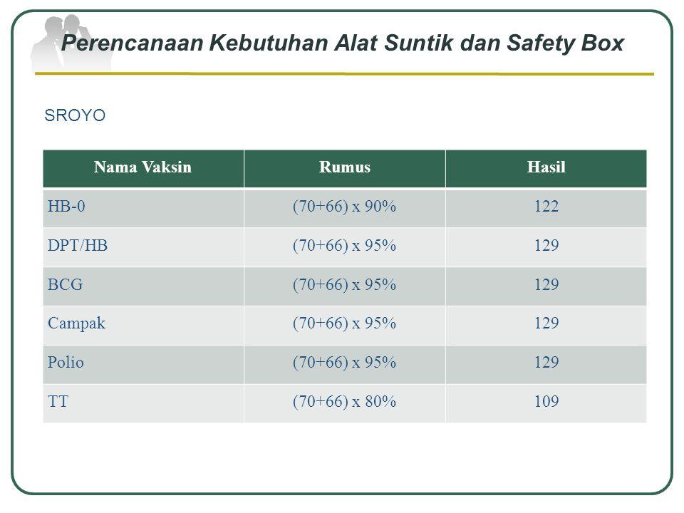 Perencanaan Kebutuhan Alat Suntik dan Safety Box DAGEN Nama VaksinRumusHasil HB-0(40+43) x 90 %75 DPT/HB(40+43) x 95%79 BCG(40+43) x 95%79 Campak(40+4
