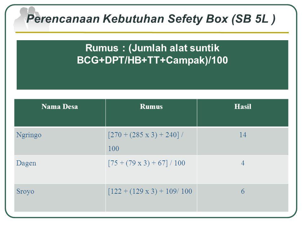 Perencanaan Kebutuhan Alat Suntik dan Safety Box SROYO Nama VaksinRumusHasil HB-0(70+66) x 90%122 DPT/HB(70+66) x 95%129 BCG(70+66) x 95%129 Campak(70
