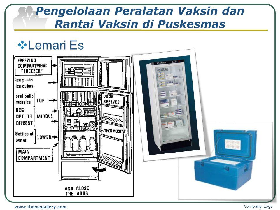 Perencanaan Kebutuhan Sefety Box (SB 5L ) Rumus : (Jumlah alat suntik BCG+DPT/HB+TT+Campak)/100 Nama DesaRumusHasil Ngringo [270 + (285 x 3) + 240] /