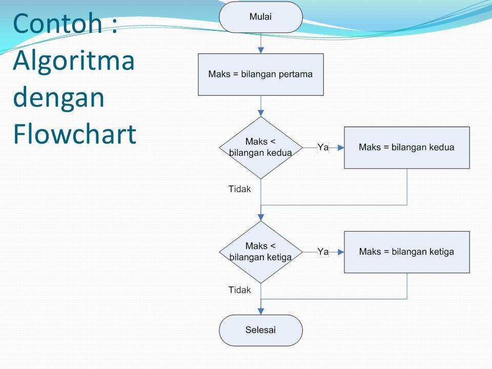 Contoh : Algoritma dengan Flowchart