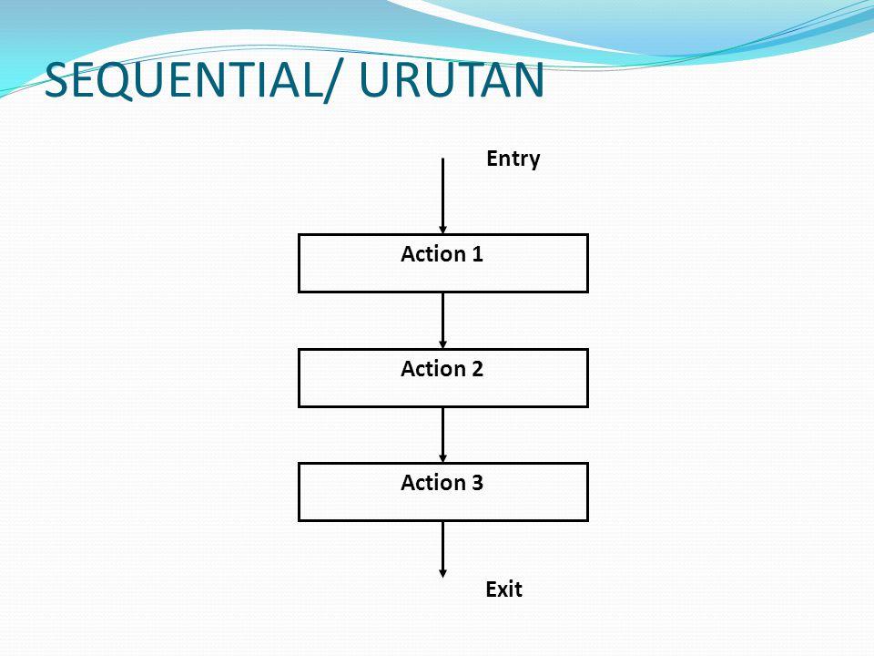 BRANCHING/ PERCABANGAN Entry Condition 1 Action 1 Condition 2 Action 3Action 2 Exit TRUEFALSE TRUE FALSE