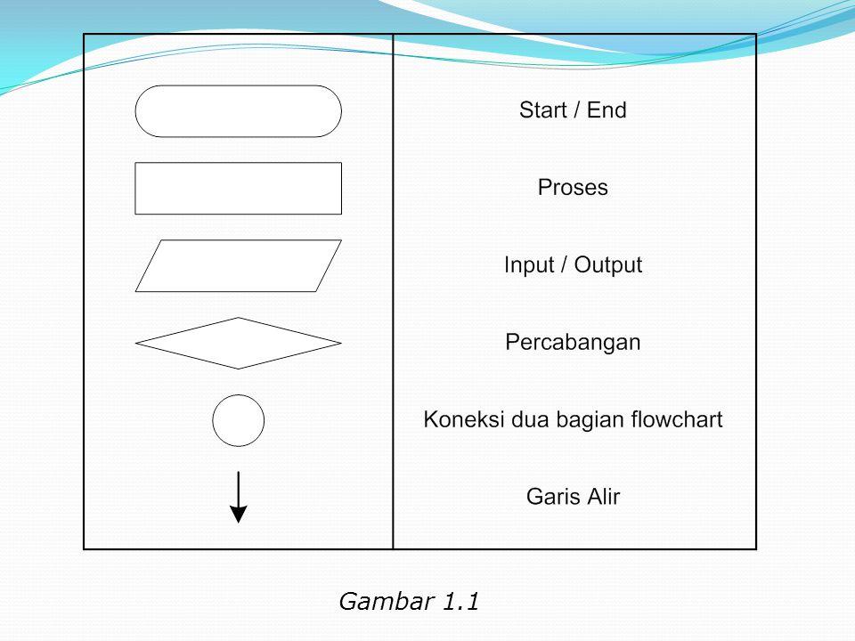 Flowchart Dalam menggambar flowchart, digunakan simbol tertentu seperti diatas.
