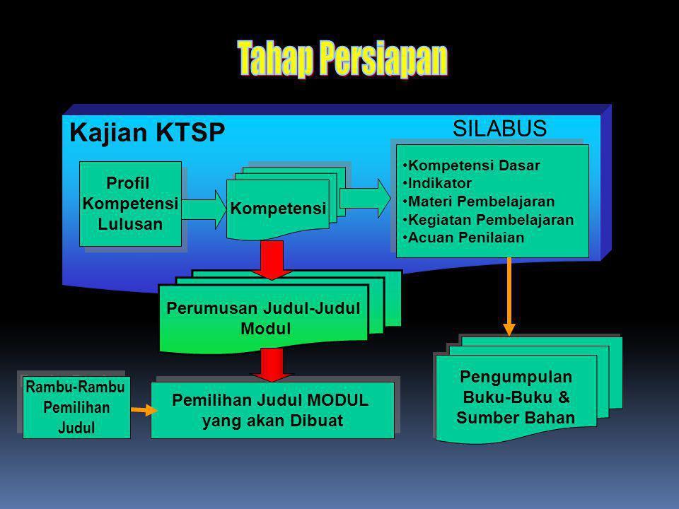 Kajian KTSP Profil Kompetensi Lulusan Profil Kompetensi Lulusan Kompetensi Kompetensi Dasar Indikator Materi Pembelajaran Kegiatan Pembelajaran Acuan