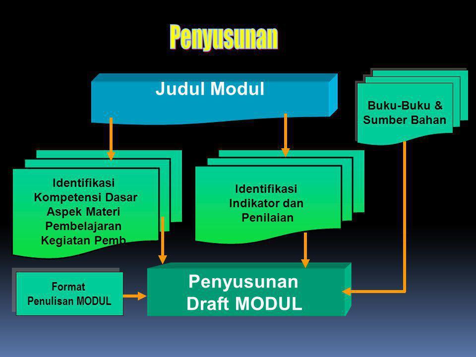 Judul Modul Identifikasi Kompetensi Dasar Aspek Materi Pembelajaran Kegiatan Pemb. Penyusunan Draft MODUL Format Penulisan MODUL Format Penulisan MODU