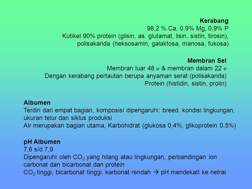 Komponen Telur% Protein% Lemak% Karbohidrat% Abu ALBUMEN15,7 – 16,60,030,4 – 0,90,5 – 0,6 YOLK9,7 – 10,631,8 – 35,50,2 – 1,01,1 WHOLE12,8 – 13,410,5 – 11,80,3 – 1,00,8 – 1,0 Bahan Pangan Merupakan bahan pangan nutrisi tinggi  protein, asam lemak tak jenuh, Fe, P, mineral mikro, vit.