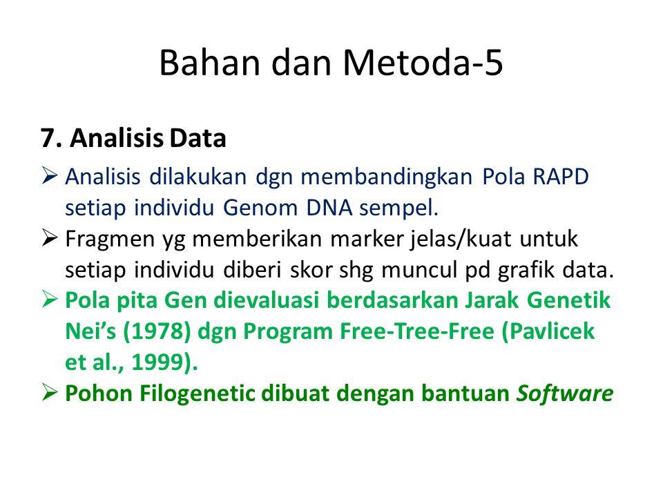 Bahan dan Metoda-5 7. Analisis Data  Analisis dilakukan dgn membandingkan Pola RAPD setiap individu Genom DNA sempel.  Fragmen yg memberikan marker