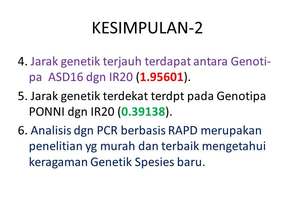 KESIMPULAN-2 4. Jarak genetik terjauh terdapat antara Genoti- pa ASD16 dgn IR20 (1.95601). 5. Jarak genetik terdekat terdpt pada Genotipa PONNI dgn IR