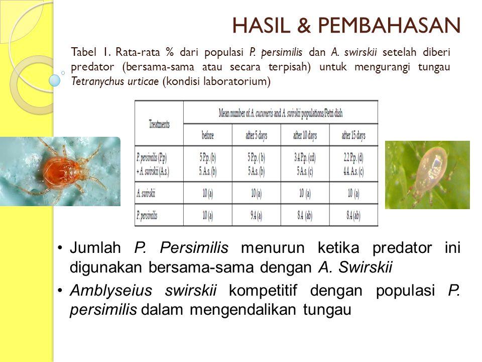HASIL & PEMBAHASAN Tabel 1. Rata-rata % dari populasi P. persimilis dan A. swirskii setelah diberi predator (bersama-sama atau secara terpisah) untuk