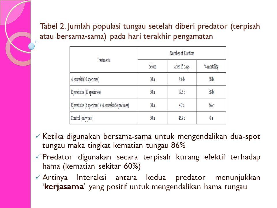 Tabel 2. Jumlah populasi tungau setelah diberi predator (terpisah atau bersama-sama) pada hari terakhir pengamatan Ketika digunakan bersama-sama untuk