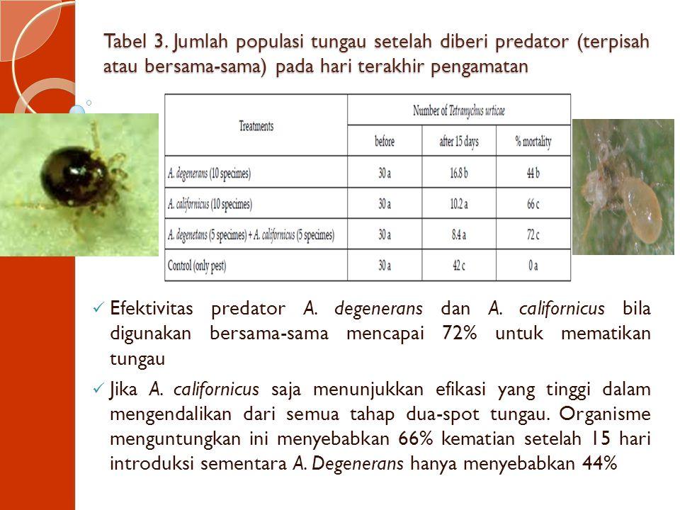 Tabel 3. Jumlah populasi tungau setelah diberi predator (terpisah atau bersama-sama) pada hari terakhir pengamatan Efektivitas predator A. degenerans