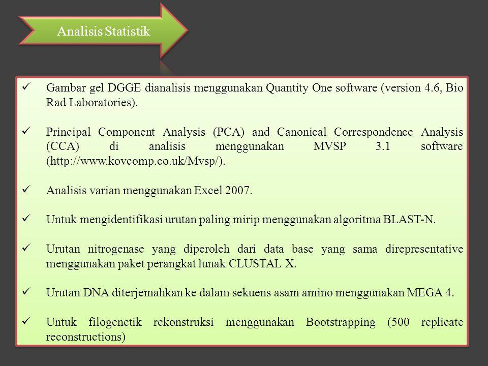 Gambar gel DGGE dianalisis menggunakan Quantity One software (version 4.6, Bio Rad Laboratories). Principal Component Analysis (PCA) and Canonical Cor
