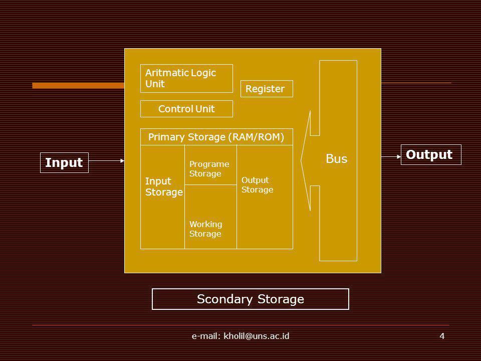 e-mail: kholil@uns.ac.id4 Input Aritmatic Logic Unit Control Unit Primary Storage (RAM/ROM) Output Input Storage Programe Storage Working Storage Outp