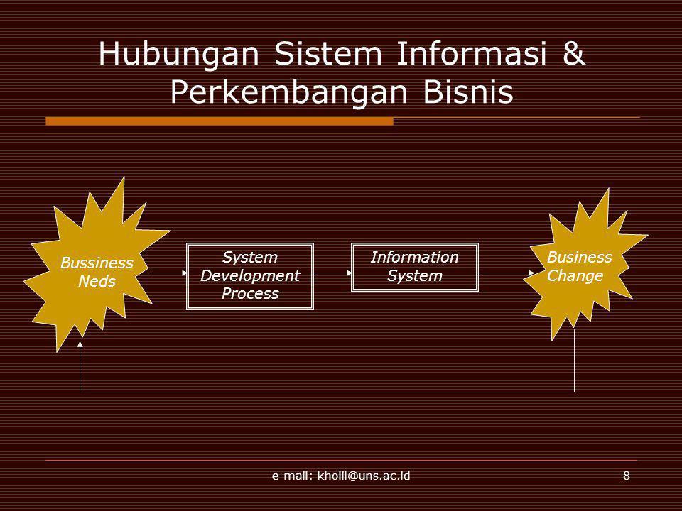 e-mail: kholil@uns.ac.id8 Hubungan Sistem Informasi & Perkembangan Bisnis Bussiness Neds System Development Process Information System Business Change
