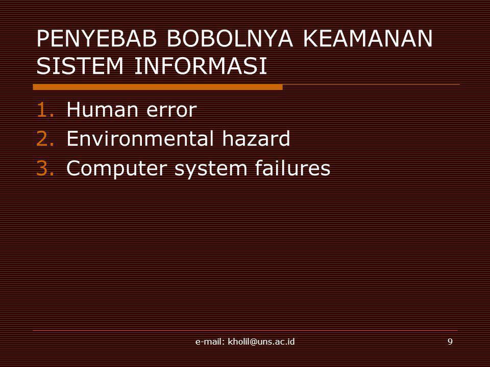 e-mail: kholil@uns.ac.id9 PENYEBAB BOBOLNYA KEAMANAN SISTEM INFORMASI 1.Human error 2.Environmental hazard 3.Computer system failures