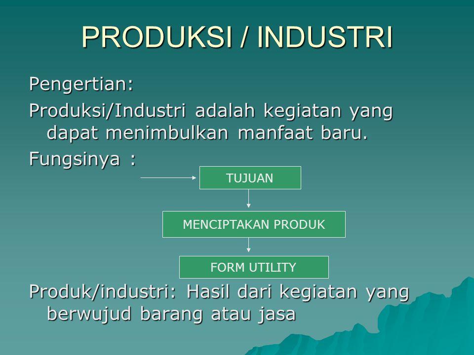 PRODUKSI / INDUSTRI Pengertian: Produksi/Industri adalah kegiatan yang dapat menimbulkan manfaat baru. Fungsinya : Produk/industri: Hasil dari kegiata