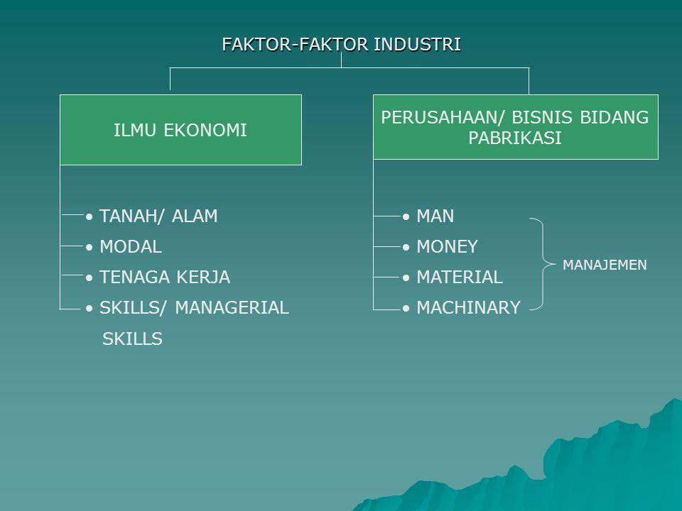 FAKTOR-FAKTOR INDUSTRI ILMU EKONOMI PERUSAHAAN/ BISNIS BIDANG PABRIKASI TANAH/ ALAM MODAL TENAGA KERJA SKILLS/ MANAGERIAL SKILLS MAN MONEY MATERIAL MA