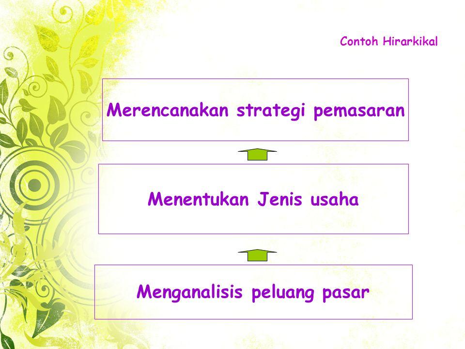 Susunan beberapa kemampuan yang menunjukkan bahwa untuk mencapai satu kemampuan perlu menguasai kemampuan sebelumnya HIRARKIKAL 1 2 3