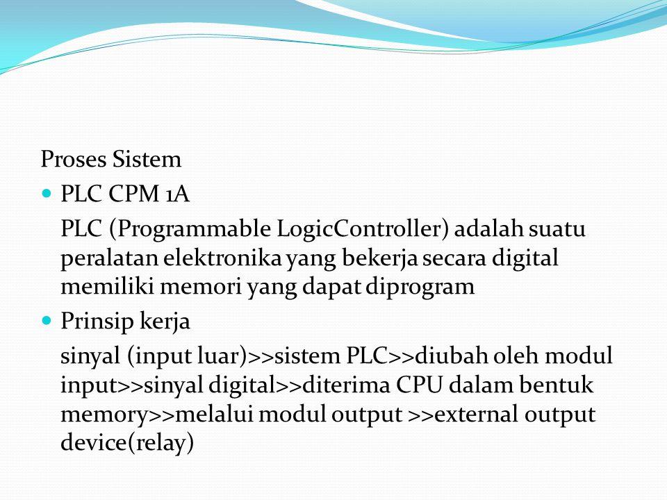 Proses Sistem PLC CPM 1A PLC (Programmable LogicController) adalah suatu peralatan elektronika yang bekerja secara digital memiliki memori yang dapat