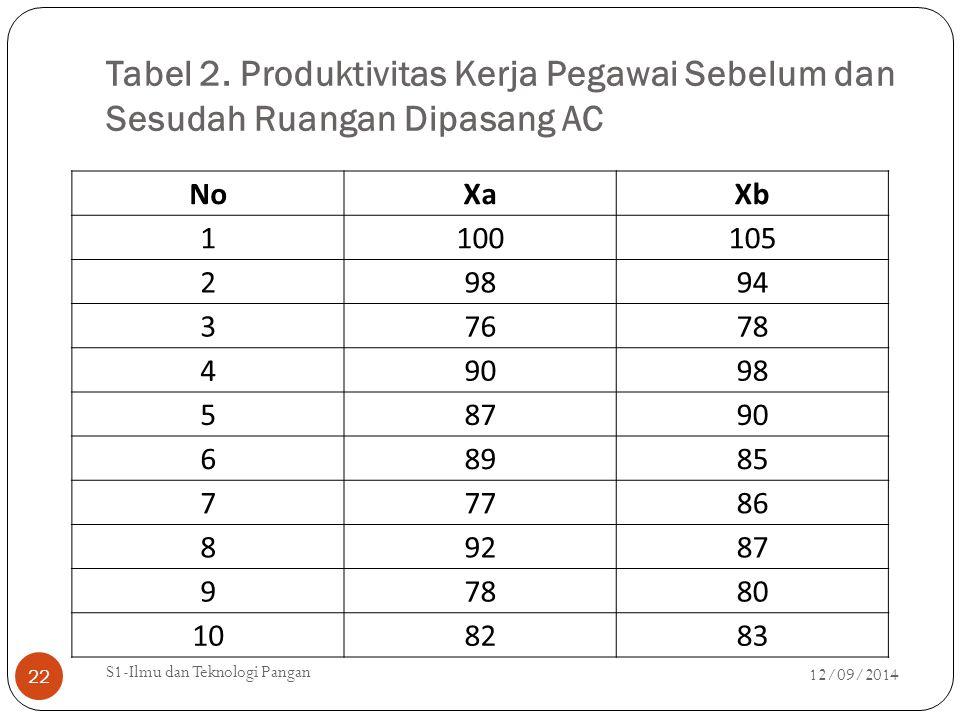 Tabel 2. Produktivitas Kerja Pegawai Sebelum dan Sesudah Ruangan Dipasang AC 12/09/2014 S1-Ilmu dan Teknologi Pangan 22 NoXaXb 1100105 29894 37678 490