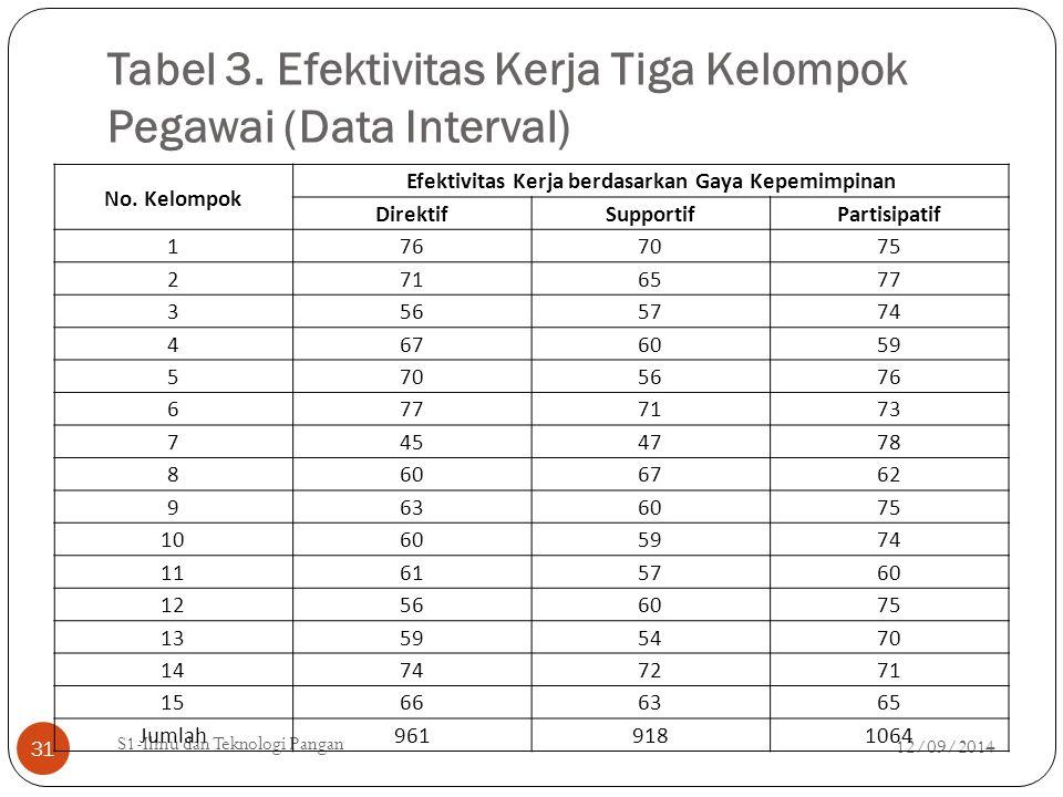 Tabel 3. Efektivitas Kerja Tiga Kelompok Pegawai (Data Interval) 12/09/2014 S1-Ilmu dan Teknologi Pangan 31 No. Kelompok Efektivitas Kerja berdasarkan