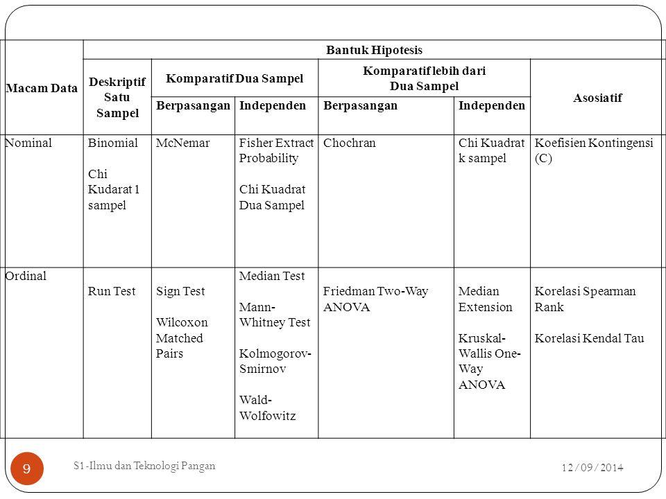 12/09/2014 S1-Ilmu dan Teknologi Pangan 9 Macam Data Bantuk Hipotesis Deskriptif Satu Sampel Komparatif Dua Sampel Komparatif lebih dari Dua Sampel As