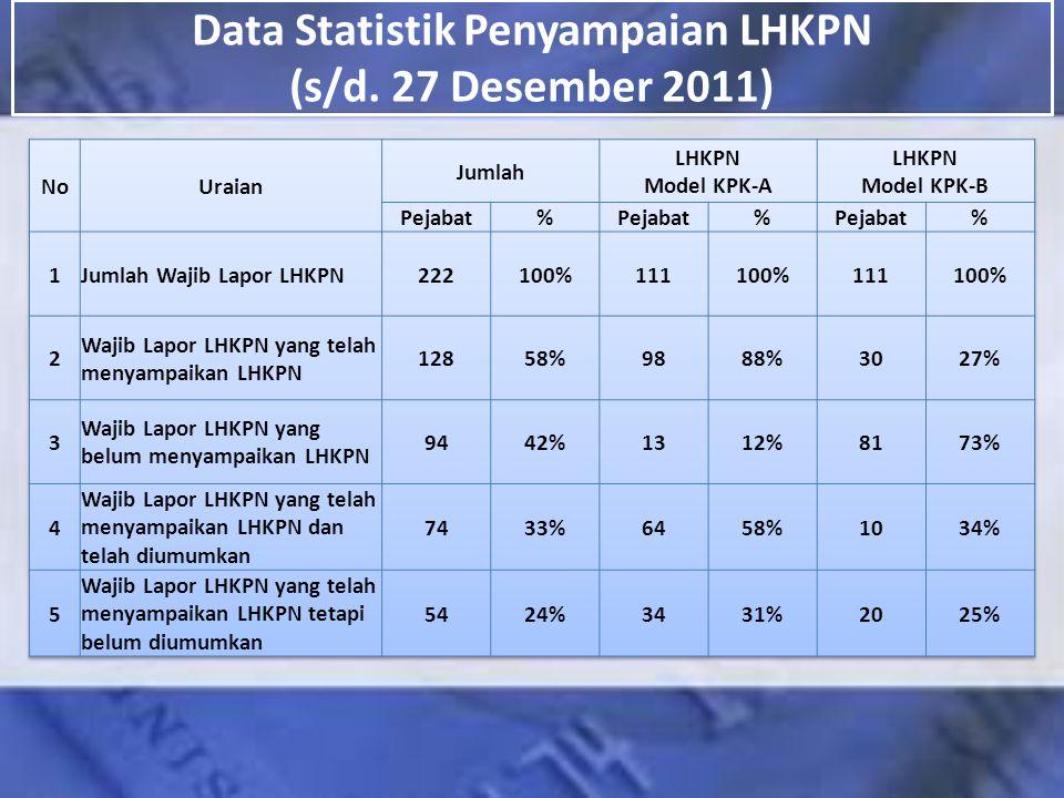 Data Statistik Penyampaian LHKPN (s/d. 27 Desember 2011)