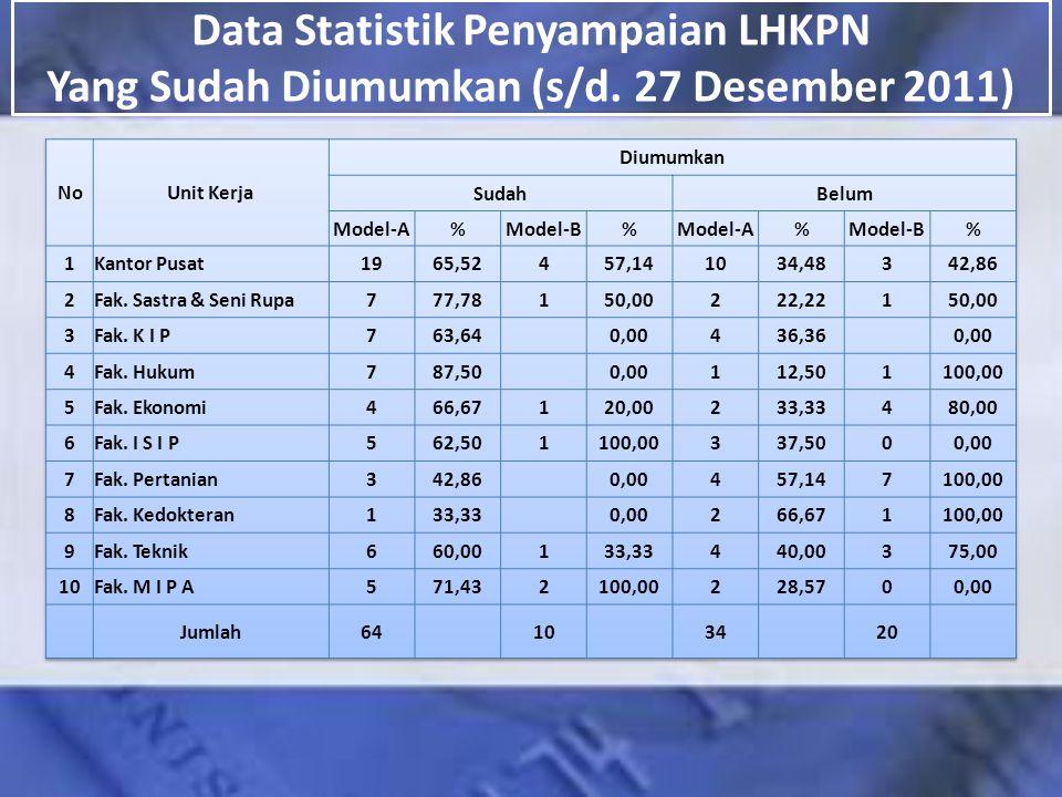 Data Statistik Penyampaian LHKPN Yang Sudah Diumumkan (s/d. 27 Desember 2011)