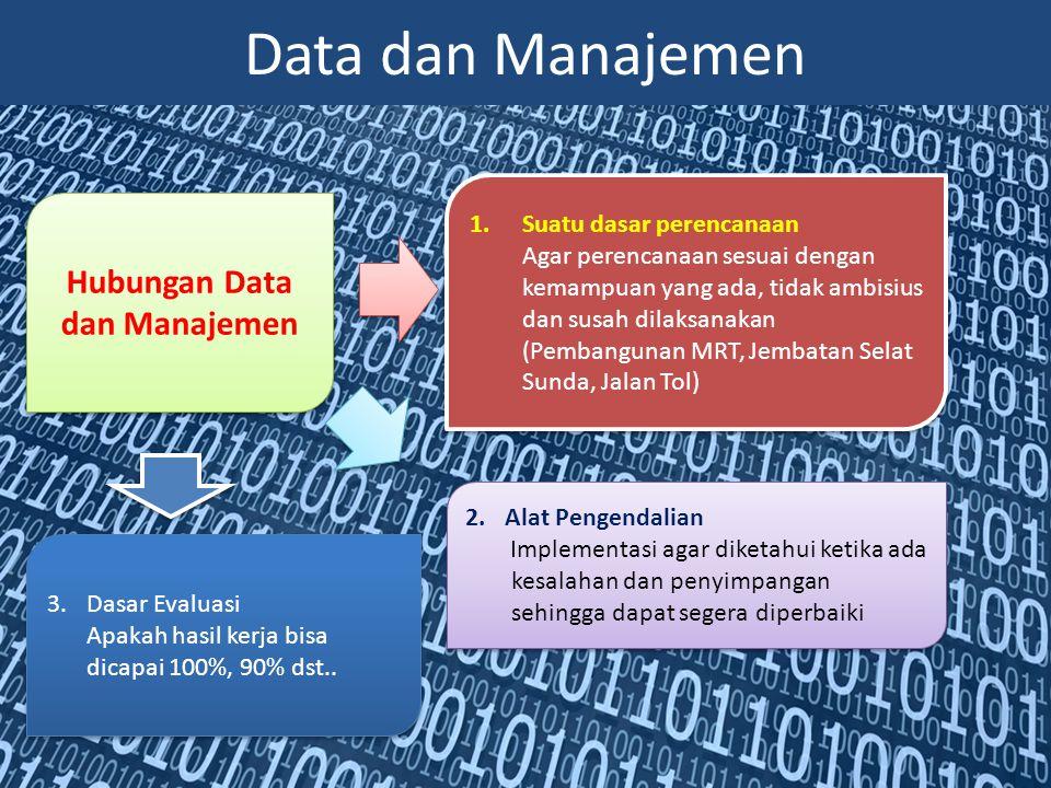 Data dan Manajemen Hubungan Data dan Manajemen 1.Suatu dasar perencanaan Agar perencanaan sesuai dengan kemampuan yang ada, tidak ambisius dan susah d