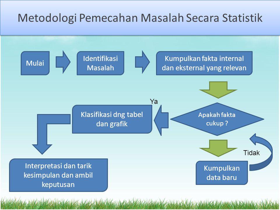 Metodologi Pemecahan Masalah Secara Statistik Mulai Identifikasi Masalah Kumpulkan fakta internal dan eksternal yang relevan Apakah fakta cukup ? Kump