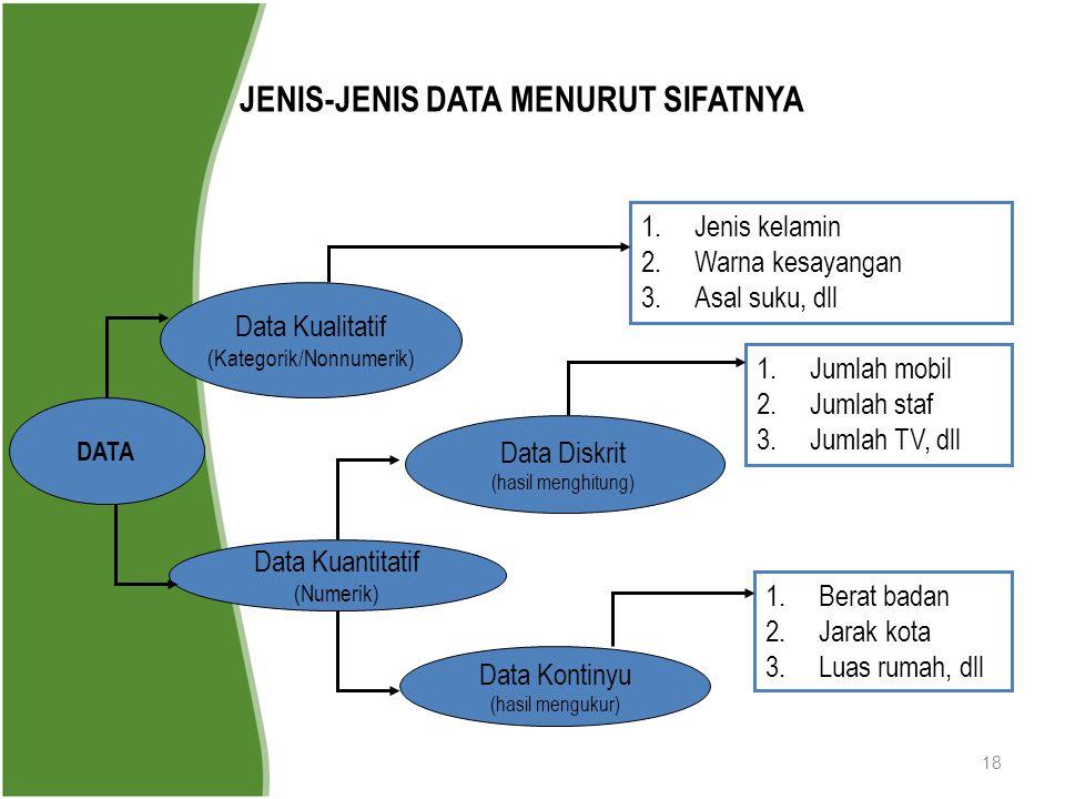 18 JENIS-JENIS DATA MENURUT SIFATNYA DATA Data Kualitatif (Kategorik/Nonnumerik) Data Kuantitatif (Numerik) Data Diskrit (hasil menghitung) Data Konti