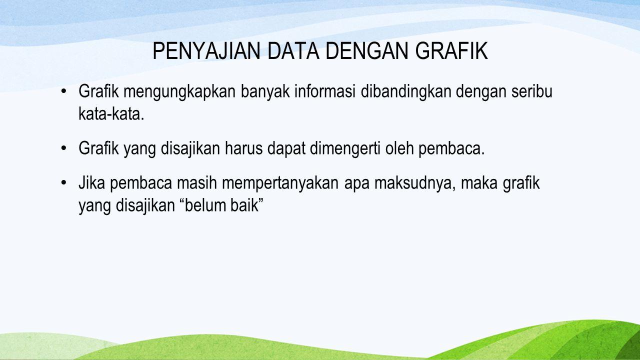 Grafik mengungkapkan banyak informasi dibandingkan dengan seribu kata-kata. Grafik yang disajikan harus dapat dimengerti oleh pembaca. Jika pembaca ma