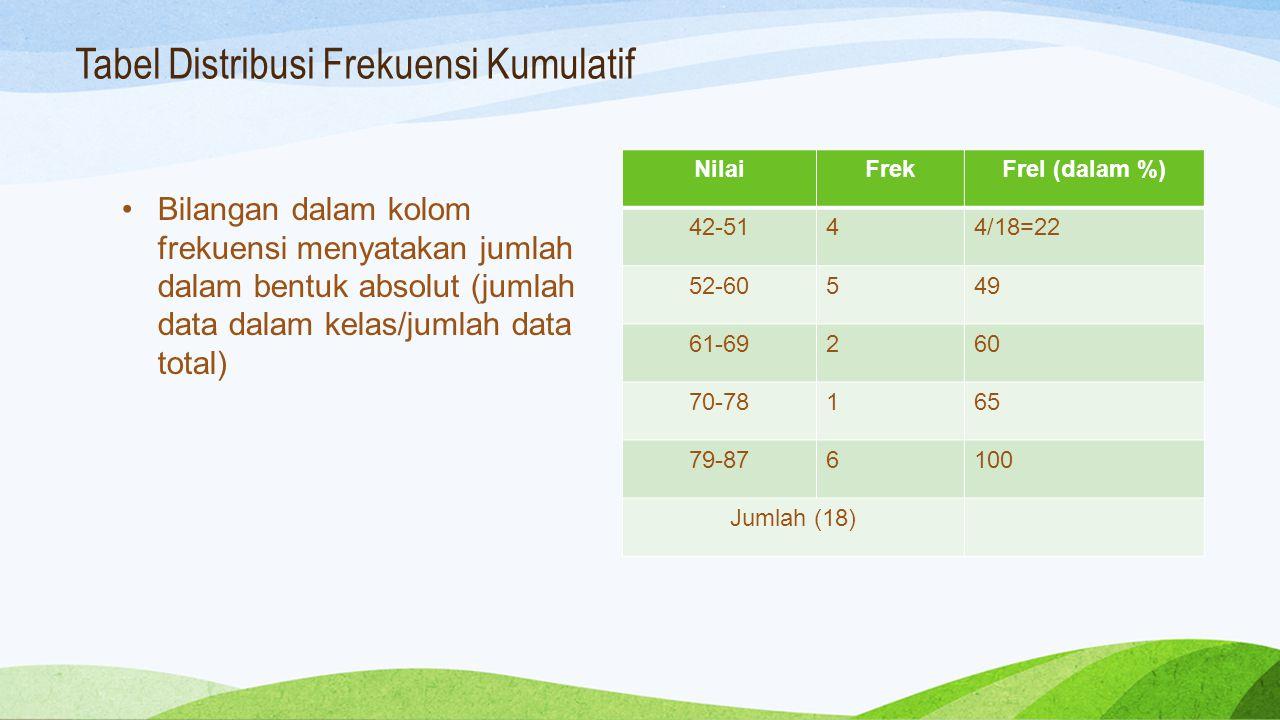 Tabel Distribusi Frekuensi Kumulatif NilaiFrekFrel (dalam %) 42-5144/18=22 52-60549 61-69260 70-78165 79-876100 Jumlah (18) Bilangan dalam kolom freku