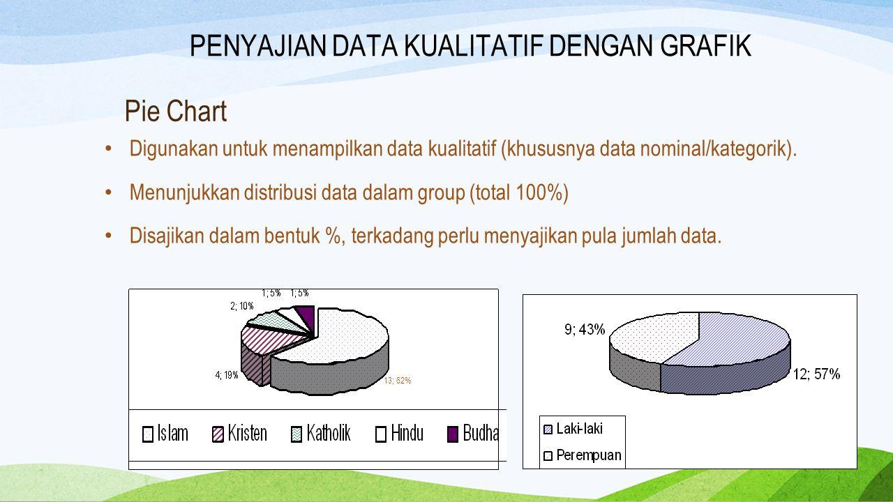 Pie Chart Digunakan untuk menampilkan data kualitatif (khususnya data nominal/kategorik). Menunjukkan distribusi data dalam group (total 100%) Disajik