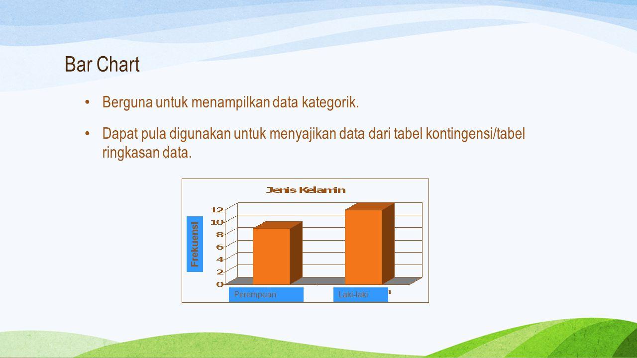 Bar Chart Berguna untuk menampilkan data kategorik. Dapat pula digunakan untuk menyajikan data dari tabel kontingensi/tabel ringkasan data. Laki-lakiP