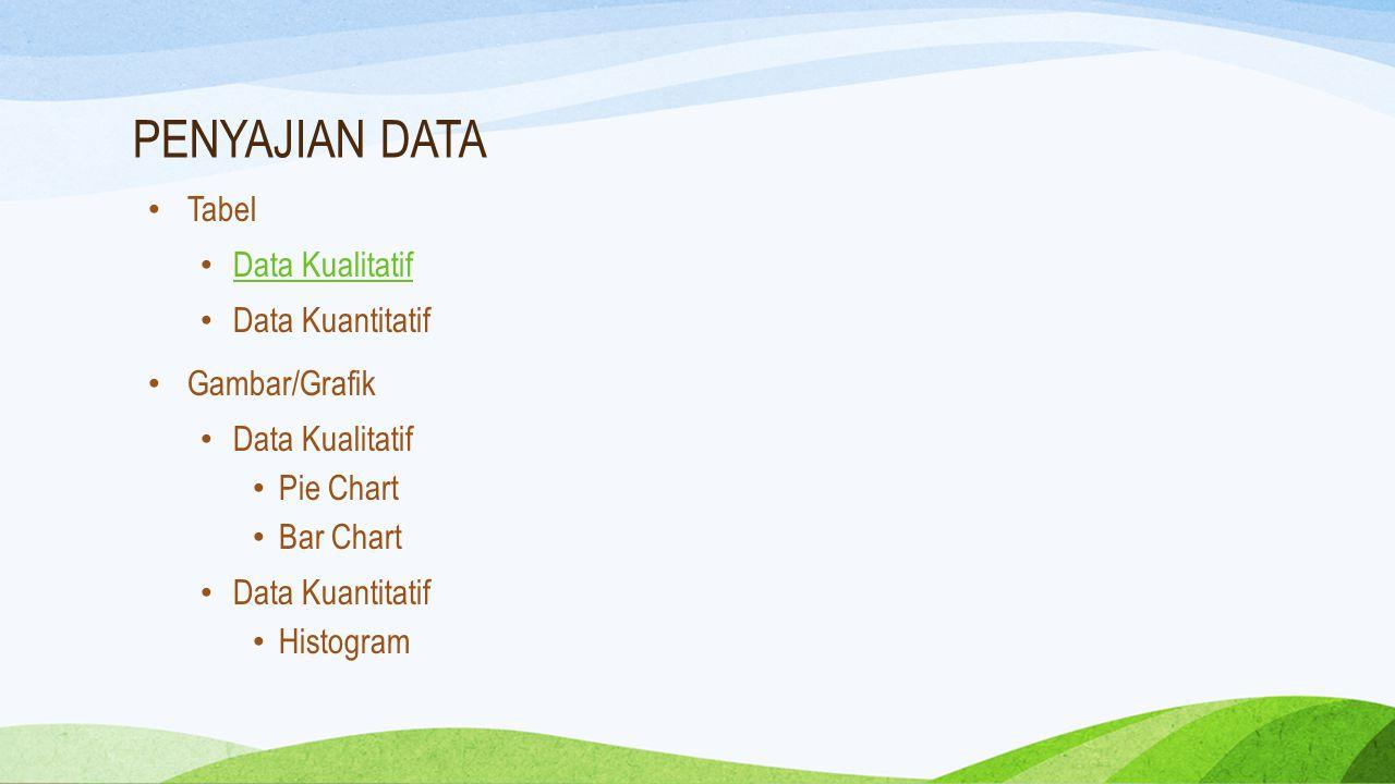 PENYAJIAN DATA Tabel Data Kualitatif Data Kuantitatif Gambar/Grafik Data Kualitatif Pie Chart Bar Chart Data Kuantitatif Histogram