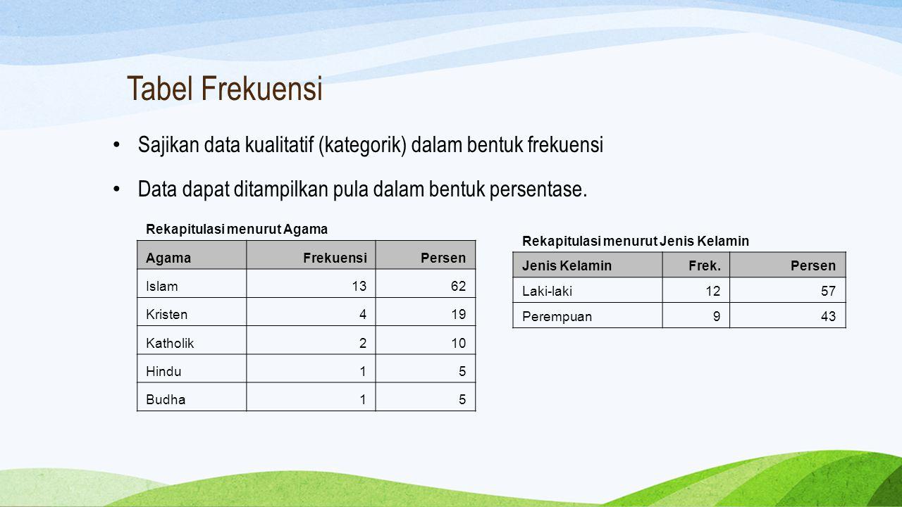 Tabel Frekuensi Sajikan data kualitatif (kategorik) dalam bentuk frekuensi Data dapat ditampilkan pula dalam bentuk persentase. Rekapitulasi menurut A