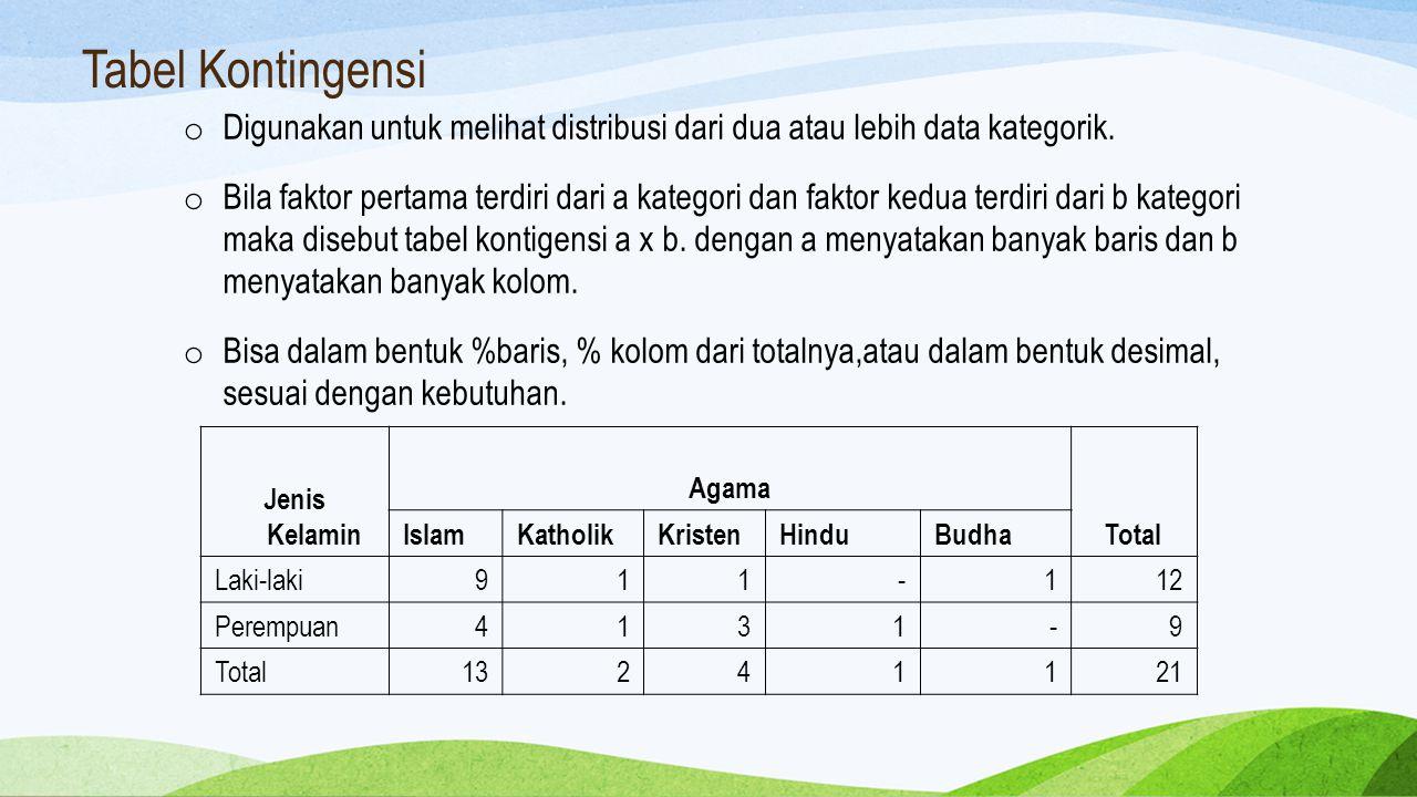 Tabel Kontingensi o Digunakan untuk melihat distribusi dari dua atau lebih data kategorik. o Bila faktor pertama terdiri dari a kategori dan faktor ke