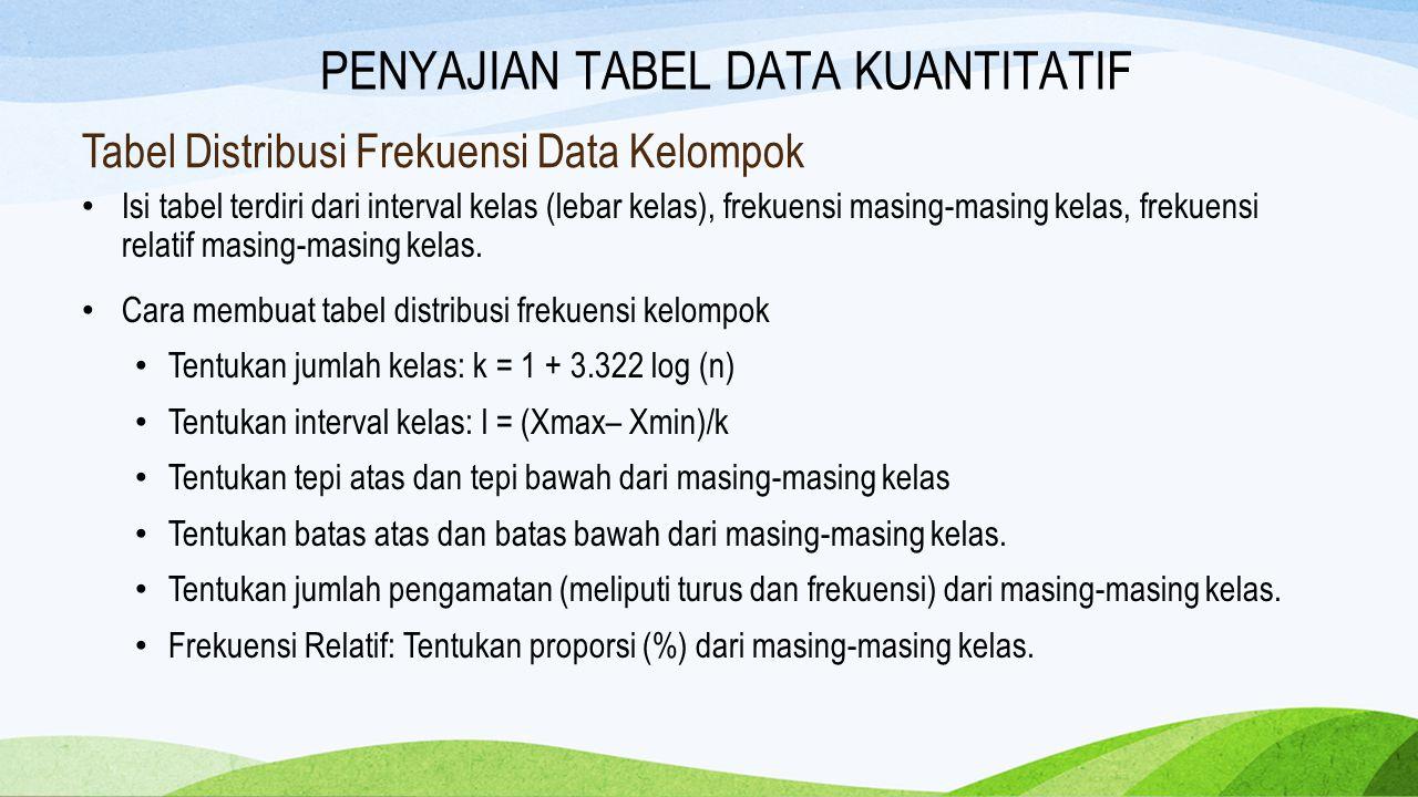 Tabel Distribusi Frekuensi Data Kelompok Isi tabel terdiri dari interval kelas (lebar kelas), frekuensi masing-masing kelas, frekuensi relatif masing-