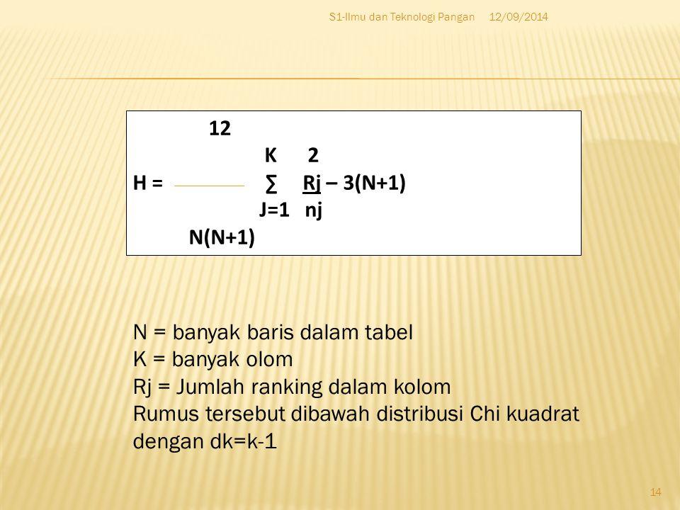 12/09/2014S1-Ilmu dan Teknologi Pangan 14 12 K 2 H = ∑ Rj – 3(N+1) J=1 nj N(N+1) N = banyak baris dalam tabel K = banyak olom Rj = Jumlah ranking dalam kolom Rumus tersebut dibawah distribusi Chi kuadrat dengan dk=k-1