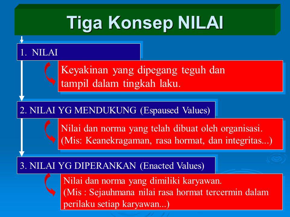 Tiga Konsep NILAI 1.NILAI Keyakinan yang dipegang teguh dan tampil dalam tingkah laku.