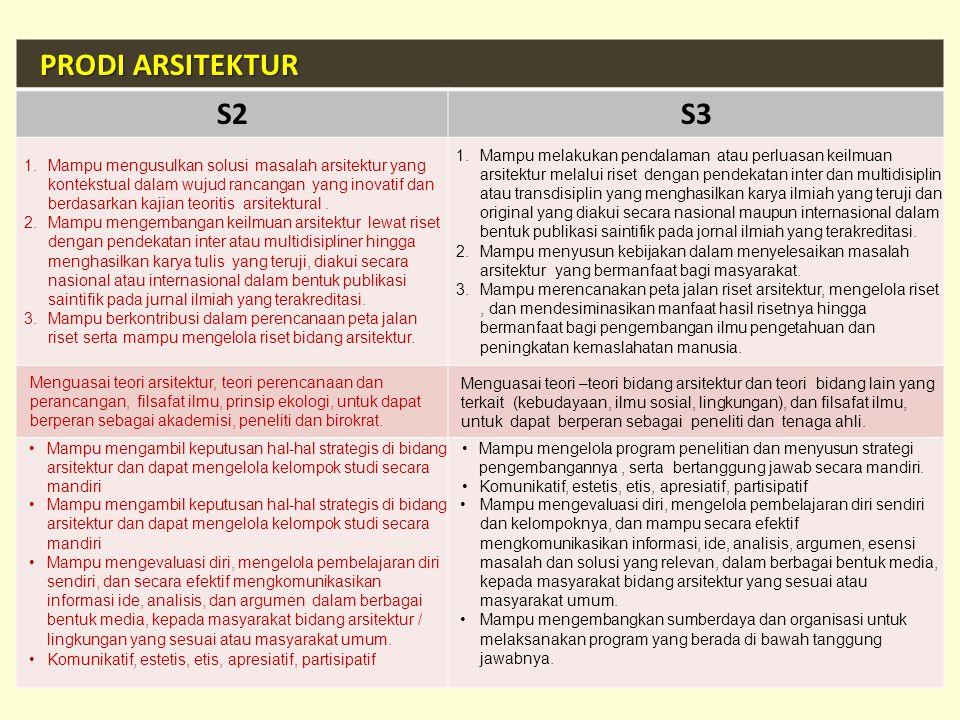 PRODI ARSITEKTUR PRODI ARSITEKTUR S2S3 1.Mampu mengusulkan solusi masalah arsitektur yang kontekstual dalam wujud rancangan yang inovatif dan berdasar