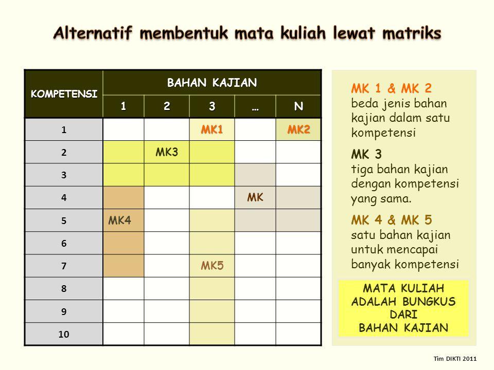 KOMPETENSI BAHAN KAJIAN 123…N 1MK1MK2 2 MK3 3 4 MK 5 MK4 6 7 MK5 8 9 10 MK 1 & MK 2 beda jenis bahan kajian dalam satu kompetensi MK 3 tiga bahan kaji