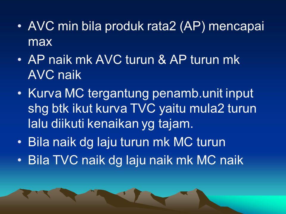 AVC min bila produk rata2 (AP) mencapai max AP naik mk AVC turun & AP turun mk AVC naik Kurva MC tergantung penamb.unit input shg btk ikut kurva TVC y